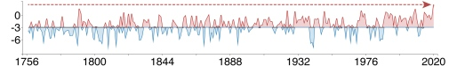Graph over temperature in Stockholm from 1756 to 2020